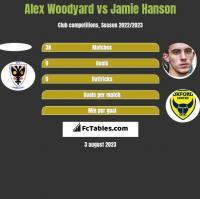 Alex Woodyard vs Jamie Hanson h2h player stats