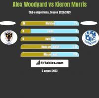 Alex Woodyard vs Kieron Morris h2h player stats