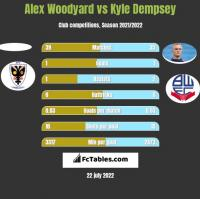 Alex Woodyard vs Kyle Dempsey h2h player stats