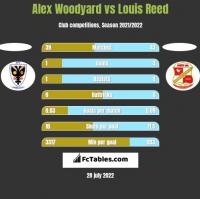 Alex Woodyard vs Louis Reed h2h player stats