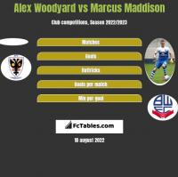 Alex Woodyard vs Marcus Maddison h2h player stats