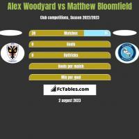 Alex Woodyard vs Matthew Bloomfield h2h player stats