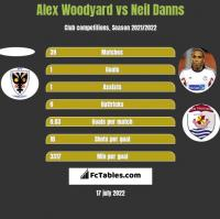 Alex Woodyard vs Neil Danns h2h player stats