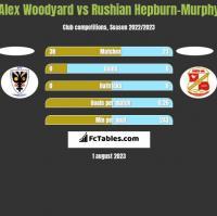 Alex Woodyard vs Rushian Hepburn-Murphy h2h player stats