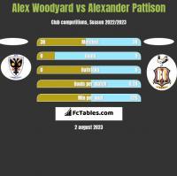 Alex Woodyard vs Alexander Pattison h2h player stats