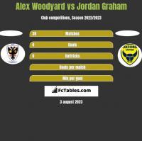 Alex Woodyard vs Jordan Graham h2h player stats