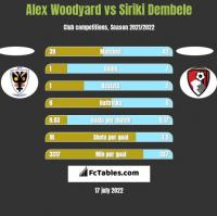 Alex Woodyard vs Siriki Dembele h2h player stats