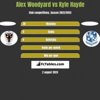 Alex Woodyard vs Kyle Hayde h2h player stats