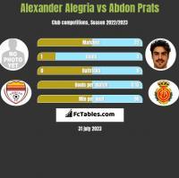Alexander Alegria vs Abdon Prats h2h player stats