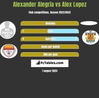 Alexander Alegria vs Alex Lopez h2h player stats