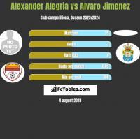 Alexander Alegria vs Alvaro Jimenez h2h player stats