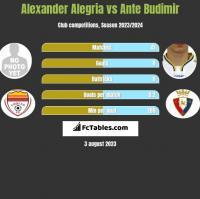 Alexander Alegria vs Ante Budimir h2h player stats