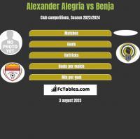 Alexander Alegria vs Benja h2h player stats