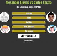 Alexander Alegria vs Carlos Castro h2h player stats