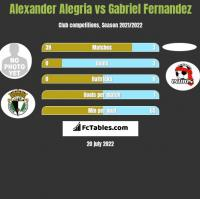 Alexander Alegria vs Gabriel Fernandez h2h player stats