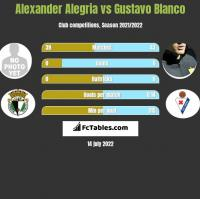 Alexander Alegria vs Gustavo Blanco h2h player stats