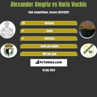 Alexander Alegria vs Haris Vuckic h2h player stats