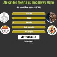 Alexander Alegria vs Ikechukwu Uche h2h player stats