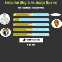 Alexander Alegria vs Juanjo Narvaez h2h player stats