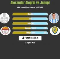 Alexander Alegria vs Juanpi h2h player stats