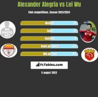 Alexander Alegria vs Lei Wu h2h player stats