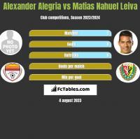 Alexander Alegria vs Matias Nahuel Leiva h2h player stats