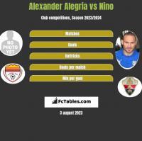 Alexander Alegria vs Nino h2h player stats
