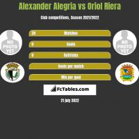 Alexander Alegria vs Oriol Riera h2h player stats