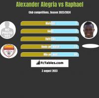 Alexander Alegria vs Raphael h2h player stats