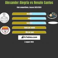 Alexander Alegria vs Renato Santos h2h player stats
