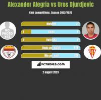 Alexander Alegria vs Uros Djurdjevic h2h player stats