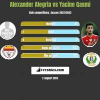 Alexander Alegria vs Yacine Qasmi h2h player stats