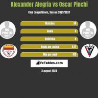 Alexander Alegria vs Oscar Pinchi h2h player stats