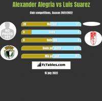 Alexander Alegria vs Luis Suarez h2h player stats