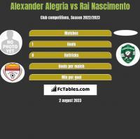 Alexander Alegria vs Rai Nascimento h2h player stats