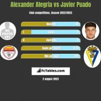 Alexander Alegria vs Javier Puado h2h player stats