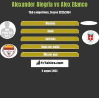 Alexander Alegria vs Alex Blanco h2h player stats
