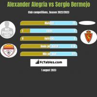 Alexander Alegria vs Sergio Bermejo h2h player stats