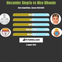 Alexander Alegria vs Nico Ribaudo h2h player stats
