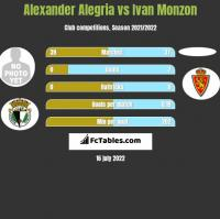 Alexander Alegria vs Ivan Monzon h2h player stats