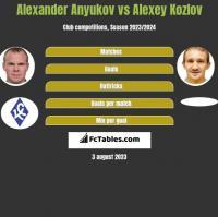 Alexander Anyukov vs Alexey Kozlov h2h player stats