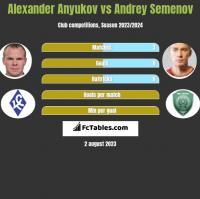 Aleksander Aniukow vs Andriej Siemionow h2h player stats