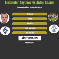Alexander Anyukov vs Anton Sosnin h2h player stats