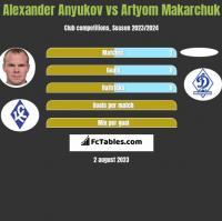 Alexander Anyukov vs Artyom Makarchuk h2h player stats