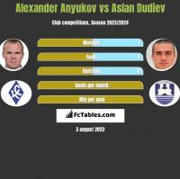 Alexander Anyukov vs Aslan Dudiev h2h player stats