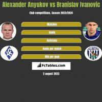 Alexander Anyukov vs Branislav Ivanovic h2h player stats