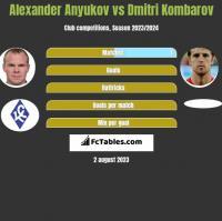 Alexander Anyukov vs Dmitri Kombarov h2h player stats