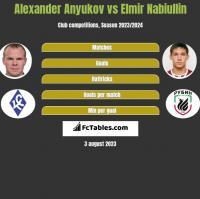 Alexander Anyukov vs Elmir Nabiullin h2h player stats