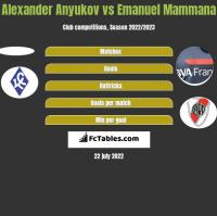 Alexander Anyukov vs Emanuel Mammana h2h player stats