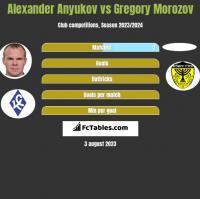 Alexander Anyukov vs Gregory Morozov h2h player stats
